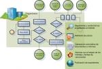 Gestión Electrónica de Expedientes y Workflow - parte 1 de 2