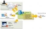 El registro telemático de facturas en el mundo empresarial - 1 de 3