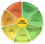 Ciertas estrategias de Social Media Marketing