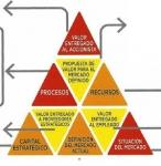 Herramienta para planes estratégicos