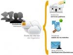 La Administración Electrónica y el Portal del Ciudadano - Retos y Soluciones