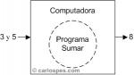 Pasos necesarios para ejecutar un programa en una computadora
