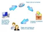 Redes de afiliados para empresas: google, clickbank y commssion junction