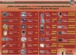 Qué se entiende por 'carga' de equipos electrodomésticos para dimensionar paneles solares