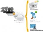 Workflow - La optimización de los procesos críticos en empresas y administraciones públicas