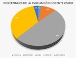97% de los docentes evaluados del CSEIIO aprueban evaluación de permanencia.