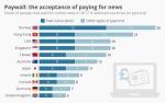¿Los usuarios están preparados pagar por noticias?