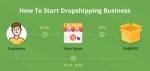Cómo encontrar productos Dropshipping